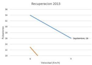 recuperacion